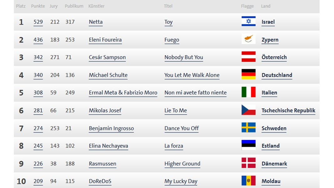 Eurovision Song Contest Tabelle