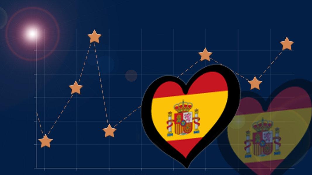 eurovision song contest spanien