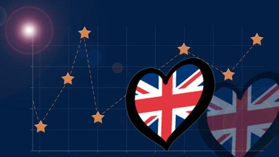 Ergebnis Großbritannien (UK) © NDR